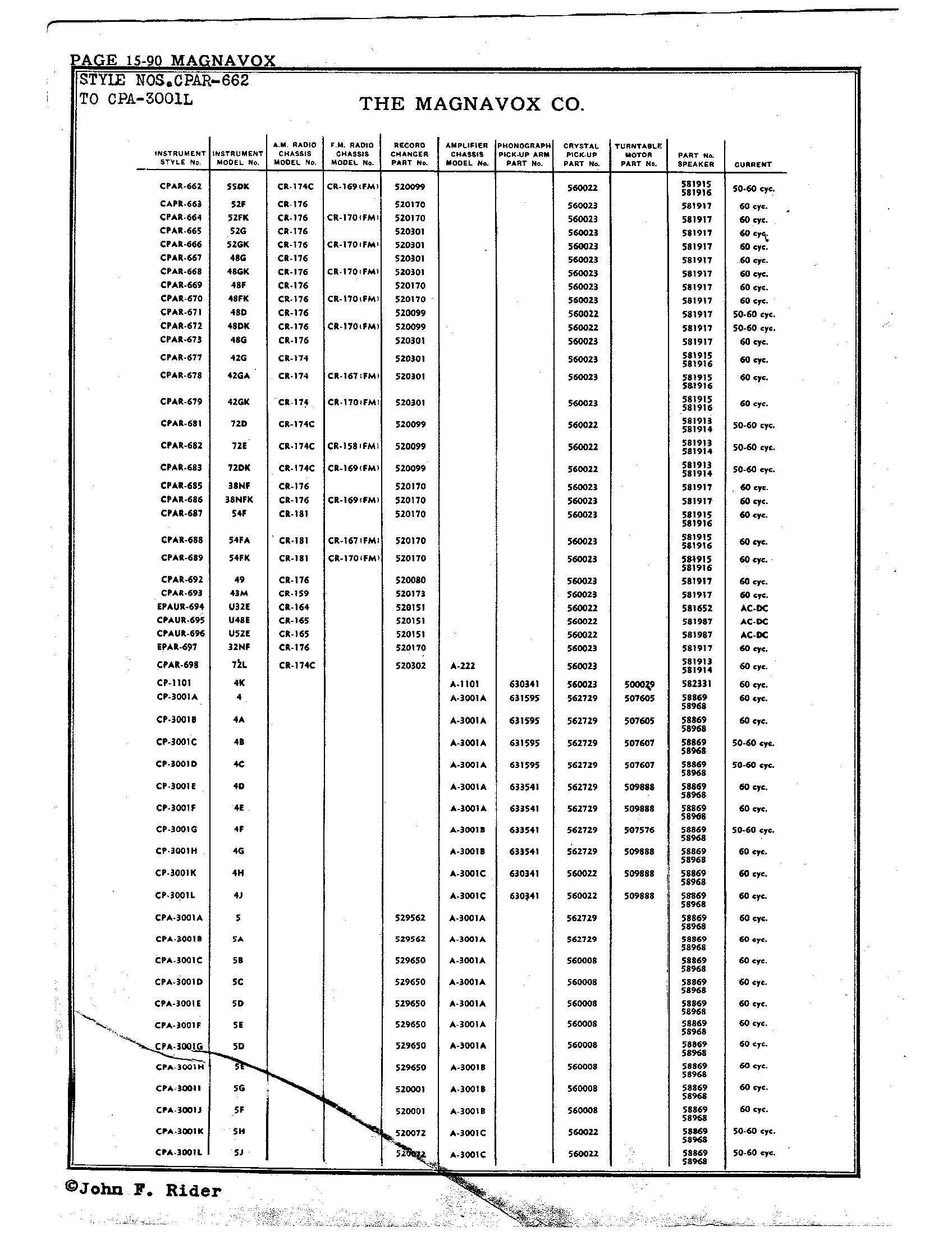 Magnavox Co  1945   Amplified Parts