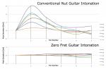 Intonation Graph